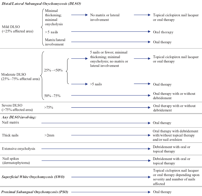 A Simple Algorithm for the Treatment of Dermatophyte Toenail Onychomycosis - image