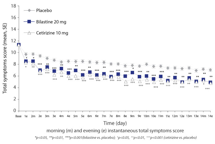 Chart for Pivotal Phase 3 Trials for the Treatment of SAR: Mean Instantaneous TSS
