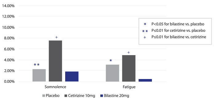 Figure for Pivotal Phase 3 Trial for the Treatment of SAR: Incidence of Somnolence and Fatigue