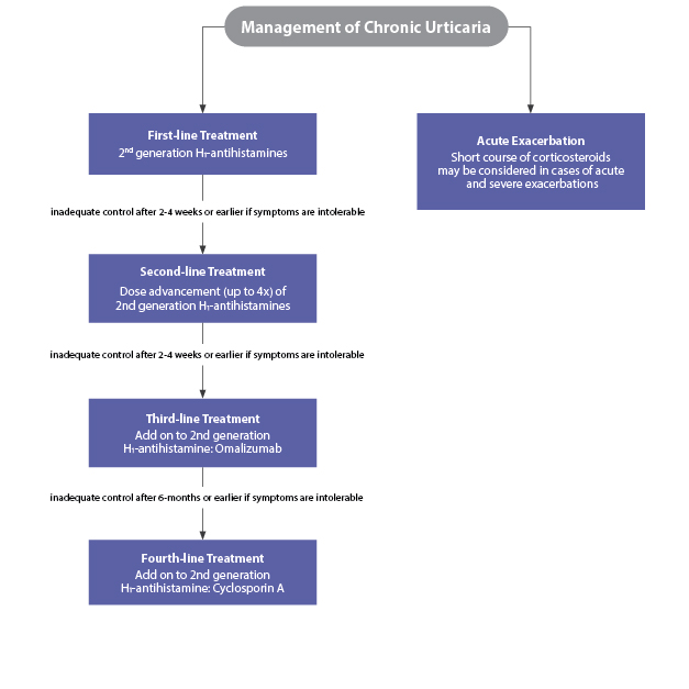 Step-wise approach to the management of chronic urticaria according to the updated and revised 2017 guidelines
