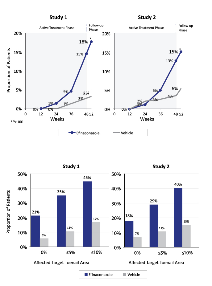 Efinaconazole in the Treatment of Onychomycosis: Managing Patient Expectations and Promoting Compliance - image