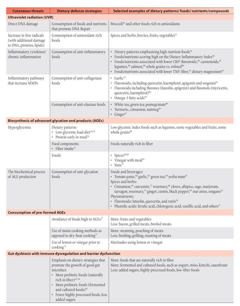 table of dietary defense strategies.