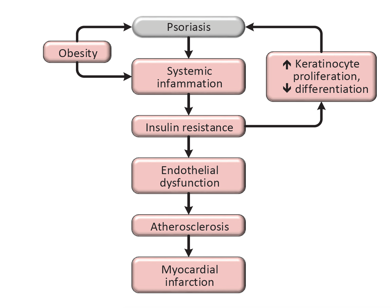 Psoriatic march chart