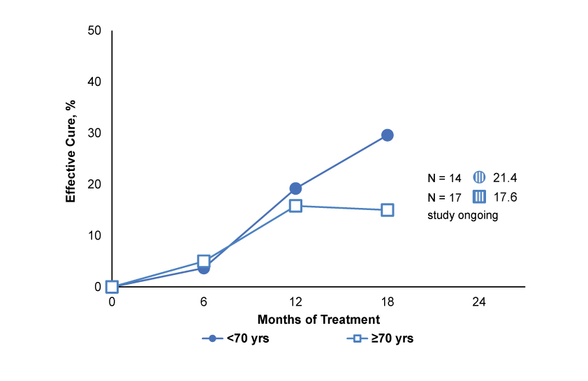 Graph of Age vs. effective cure f target great toenail subjected to once daily efinaconazole 10% topical solution